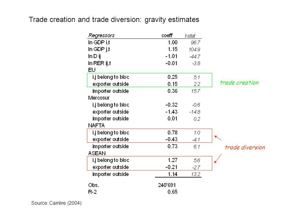 Trade creation and trade diversion: gravity estimates