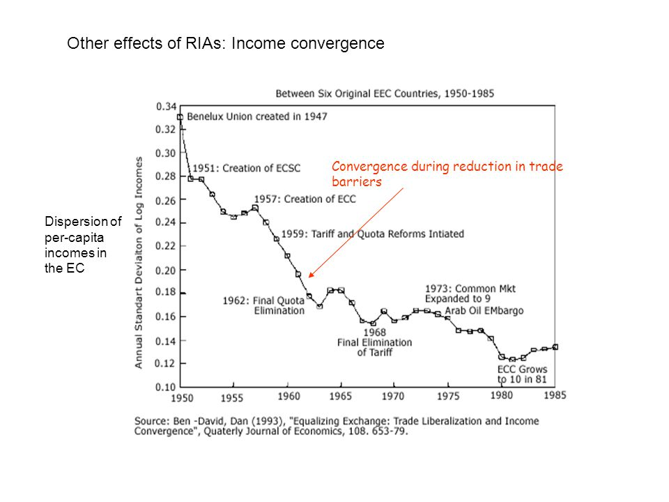 Other effects of RIAs: Income convergence