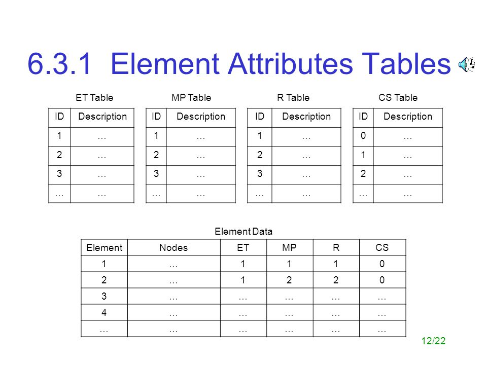 6.3.1 Element Attributes Tables