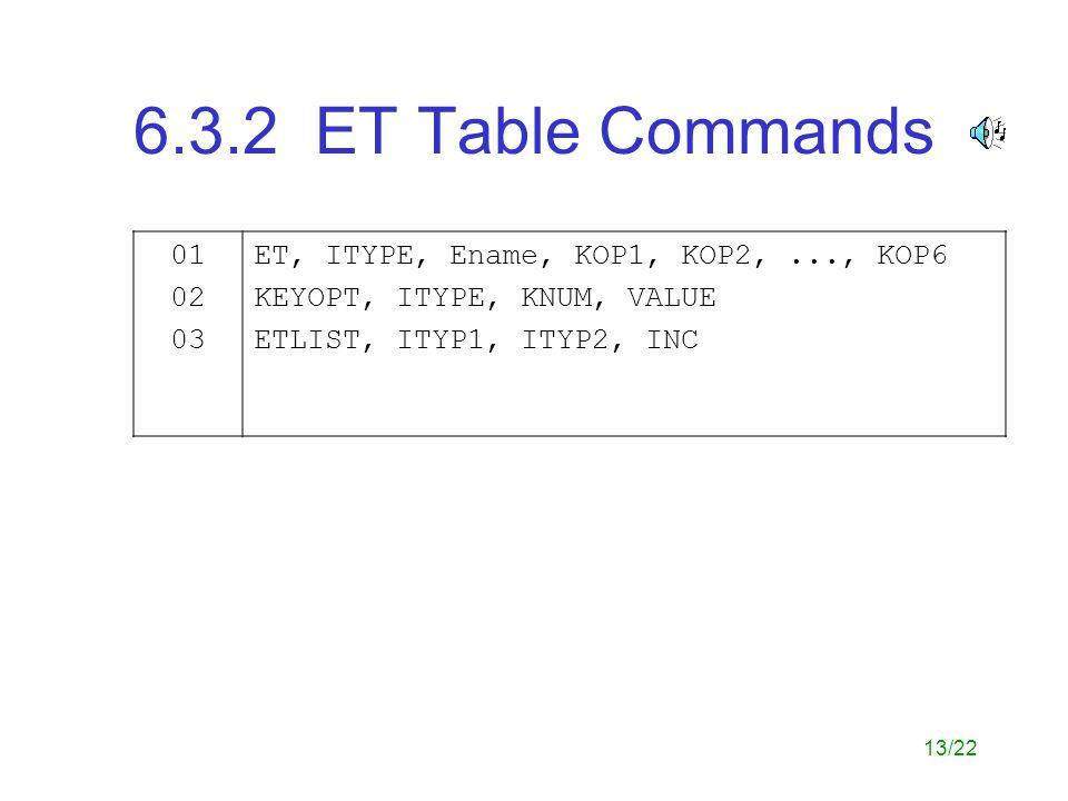 6.3.2 ET Table Commands 01. 02. 03. ET, ITYPE, Ename, KOP1, KOP2, ..., KOP6. KEYOPT, ITYPE, KNUM, VALUE.