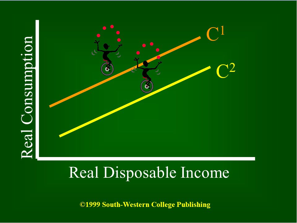 C1 C2 Real Consumption Real Disposable Income
