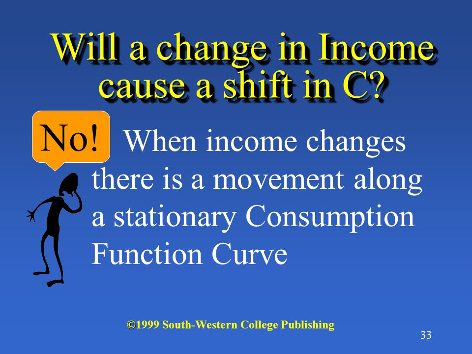 Will a change in Income cause a shift in C