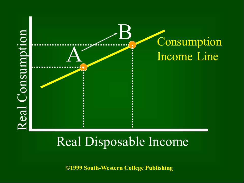 B A Real Consumption Real Disposable Income Consumption Income Line