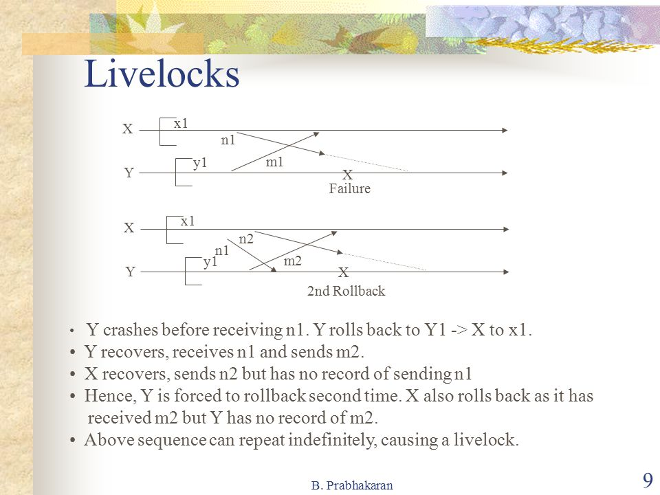 Livelocks Y recovers, receives n1 and sends m2.