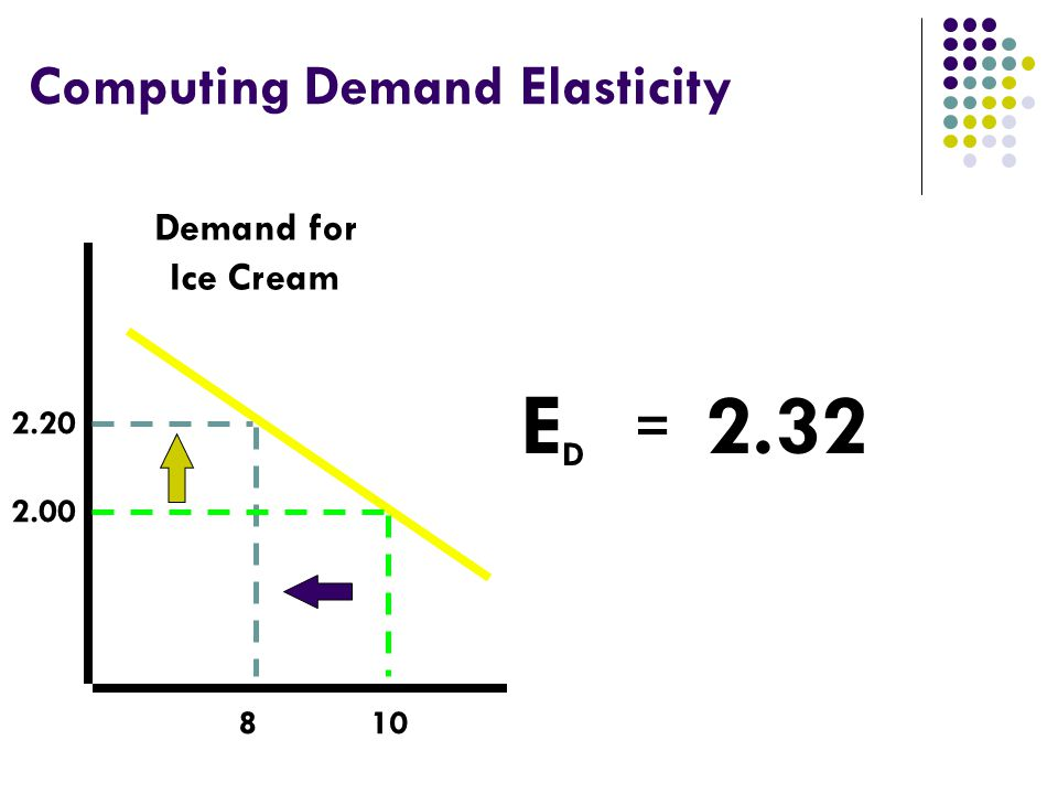 Computing Demand Elasticity