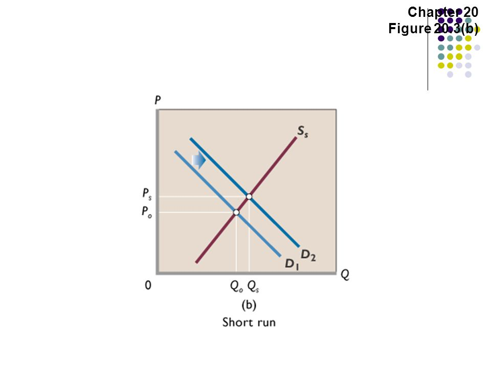 Chapter 20 Figure 20.3(b)