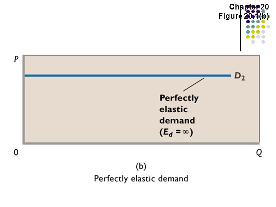 Chapter 20 Figure 20.1(b)