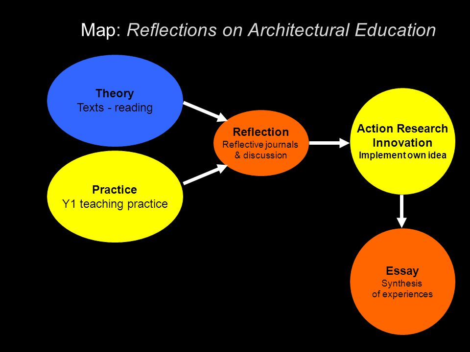 Map: Reflections on Architectural Education