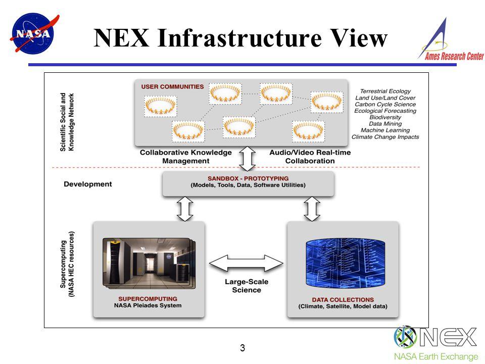 NEX Infrastructure View