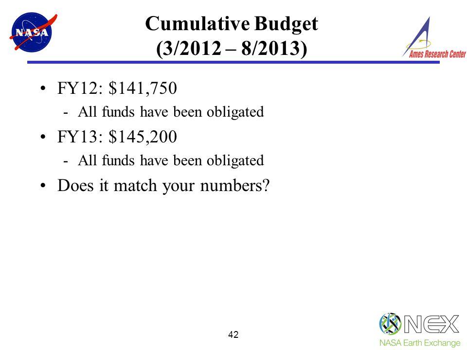 Cumulative Budget (3/2012 – 8/2013)