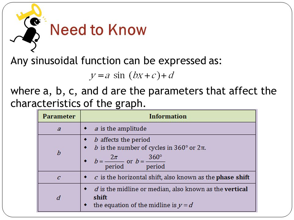 Need to Know Any sinusoidal function can be expressed as: