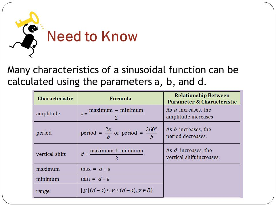 Need to Know Many characteristics of a sinusoidal function can be calculated using the parameters a, b, and d.