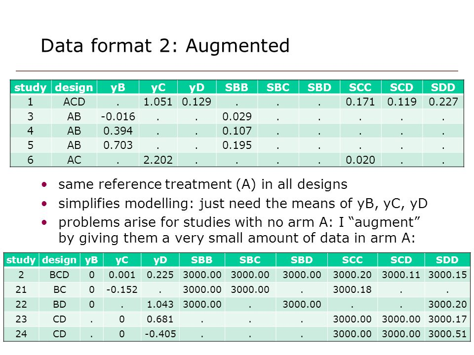 Data format 2: Augmented