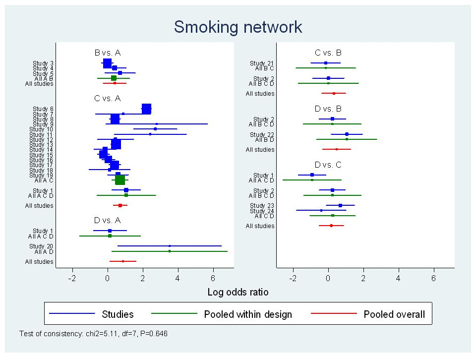 use H:\meta\network\examples\smoking, clear