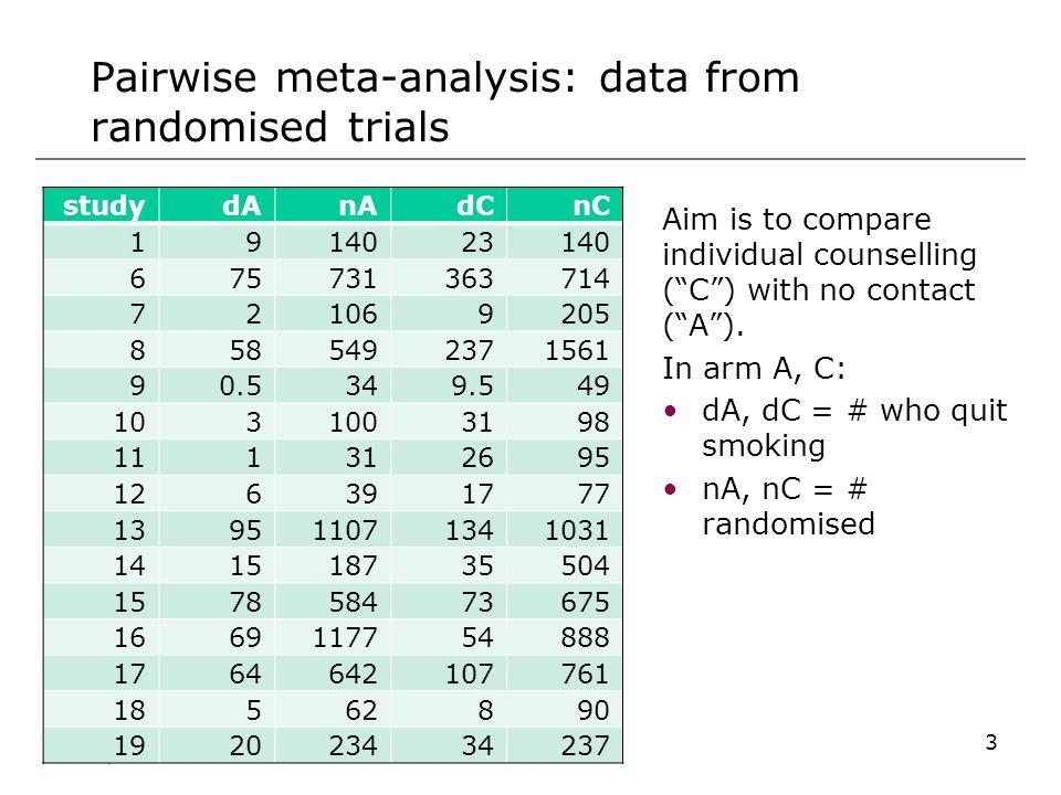 Pairwise meta-analysis: data from randomised trials