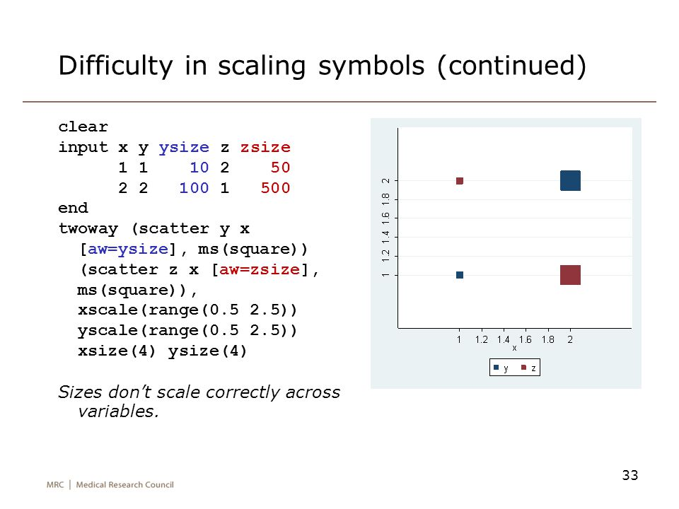 Difficulty in scaling symbols (continued)