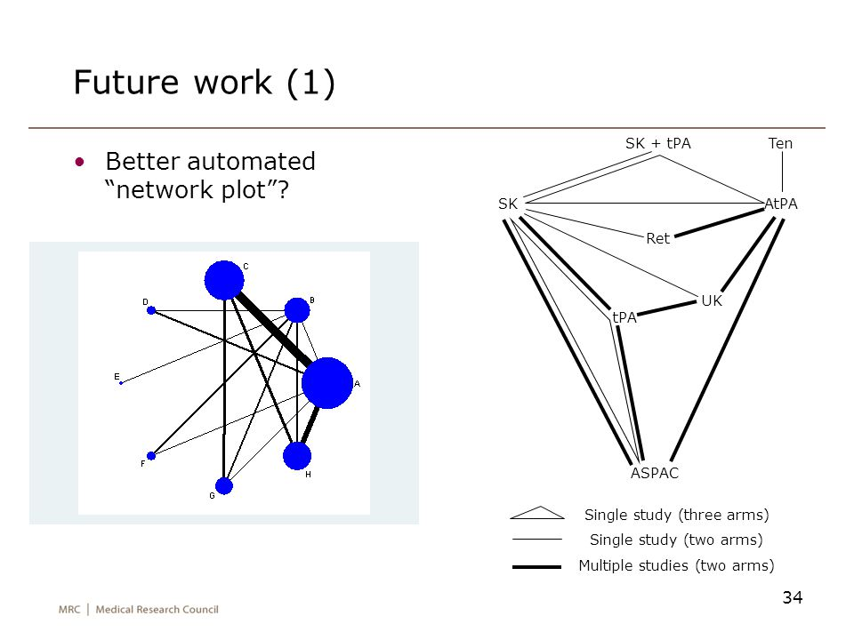 Future work (1) Better automated network plot SK + tPA Ten Ret tPA