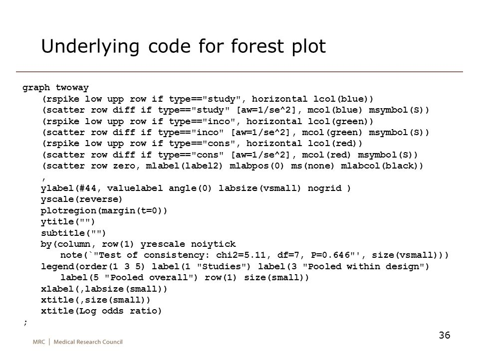 Underlying code for forest plot