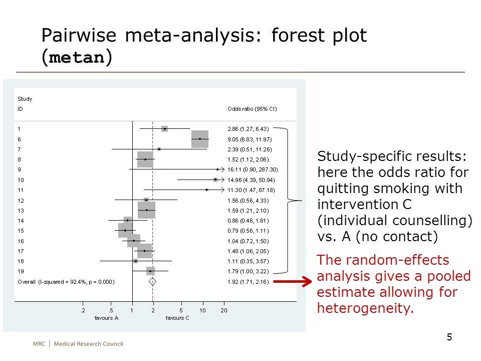 Pairwise meta-analysis: forest plot (metan)