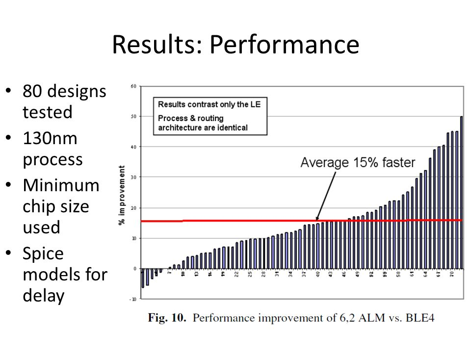 Results: Performance 80 designs tested 130nm process