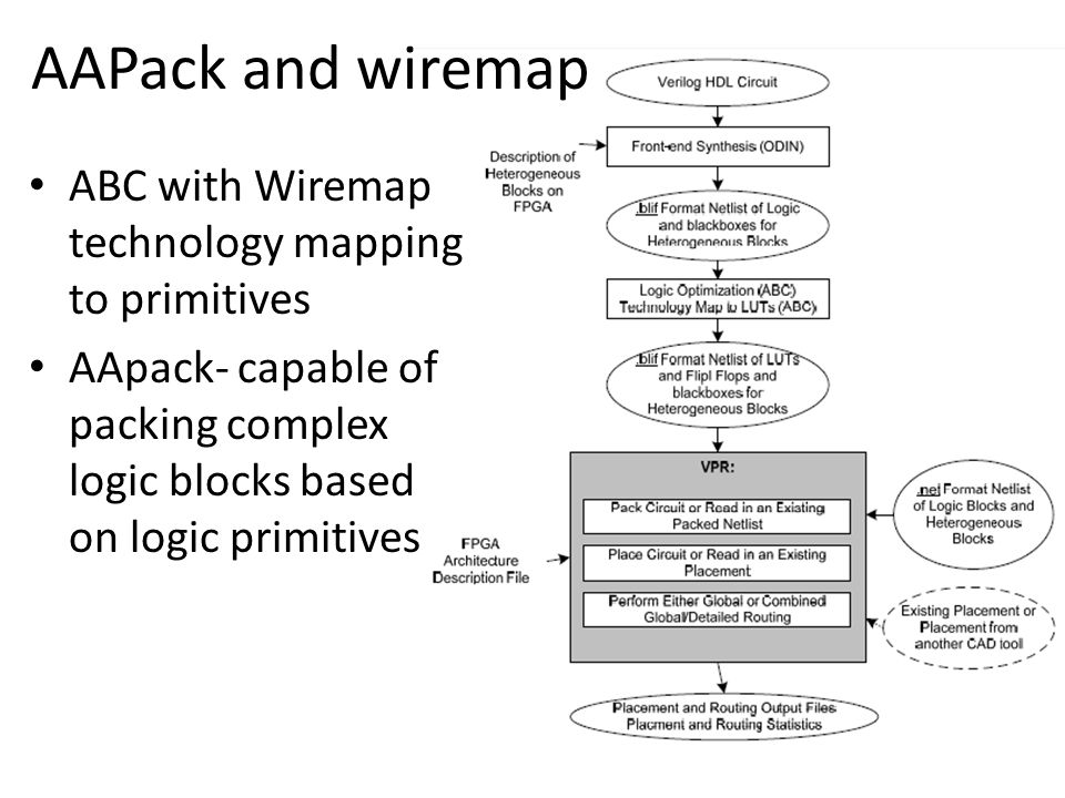 AAPack and wiremap ABC with Wiremap technology mapping to primitives