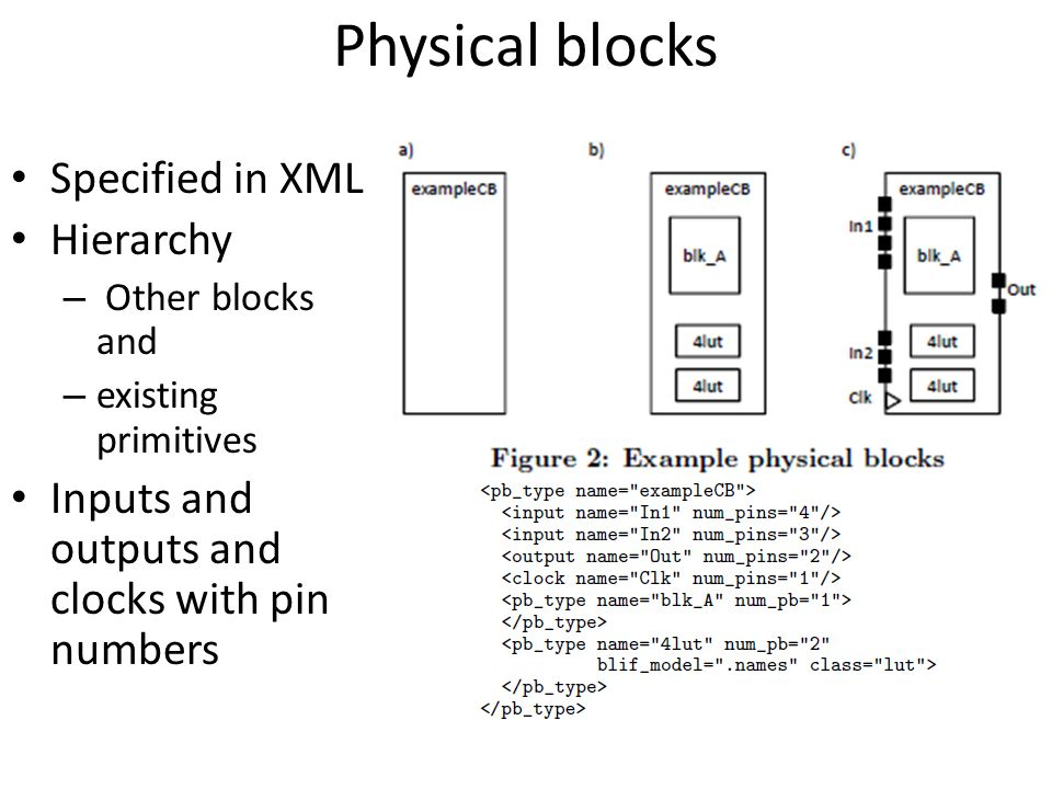 Physical blocks Specified in XML Hierarchy