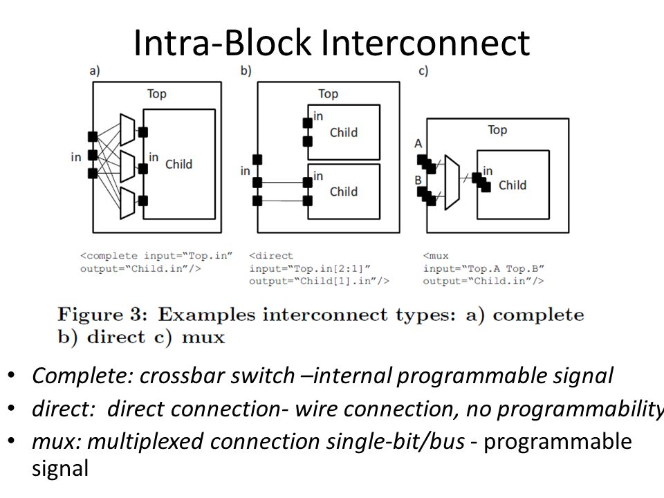 Intra-Block Interconnect
