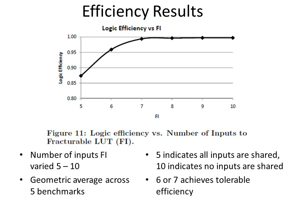 Efficiency Results Number of inputs FI varied 5 – 10