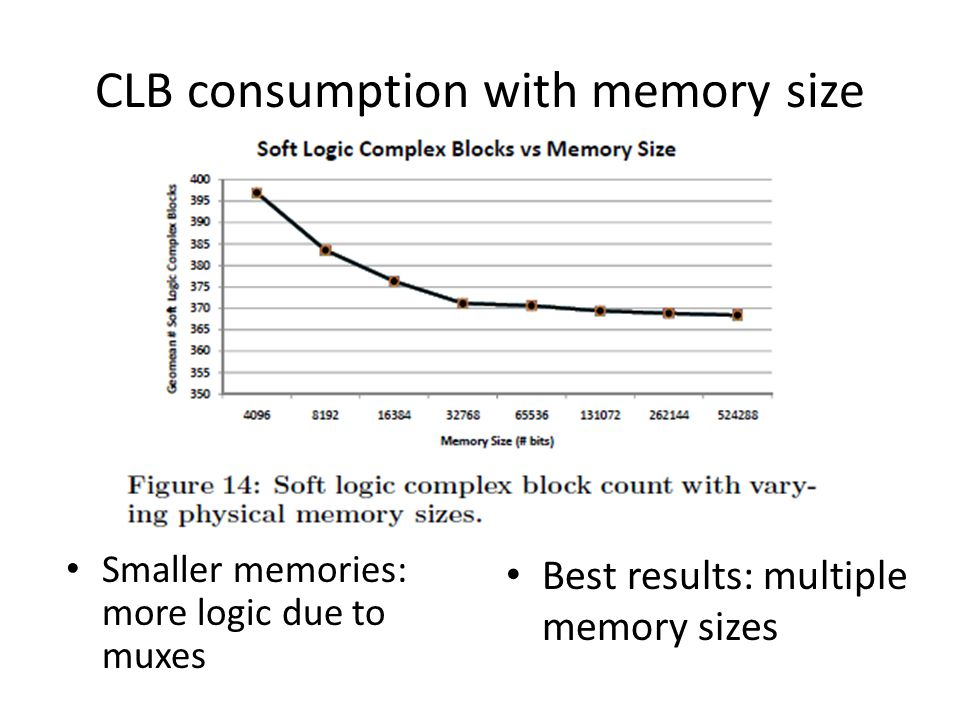 CLB consumption with memory size