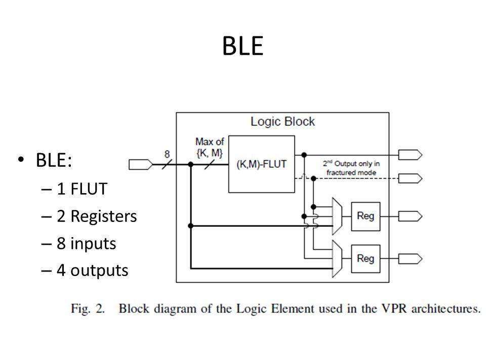 BLE BLE: 1 FLUT 2 Registers 8 inputs 4 outputs