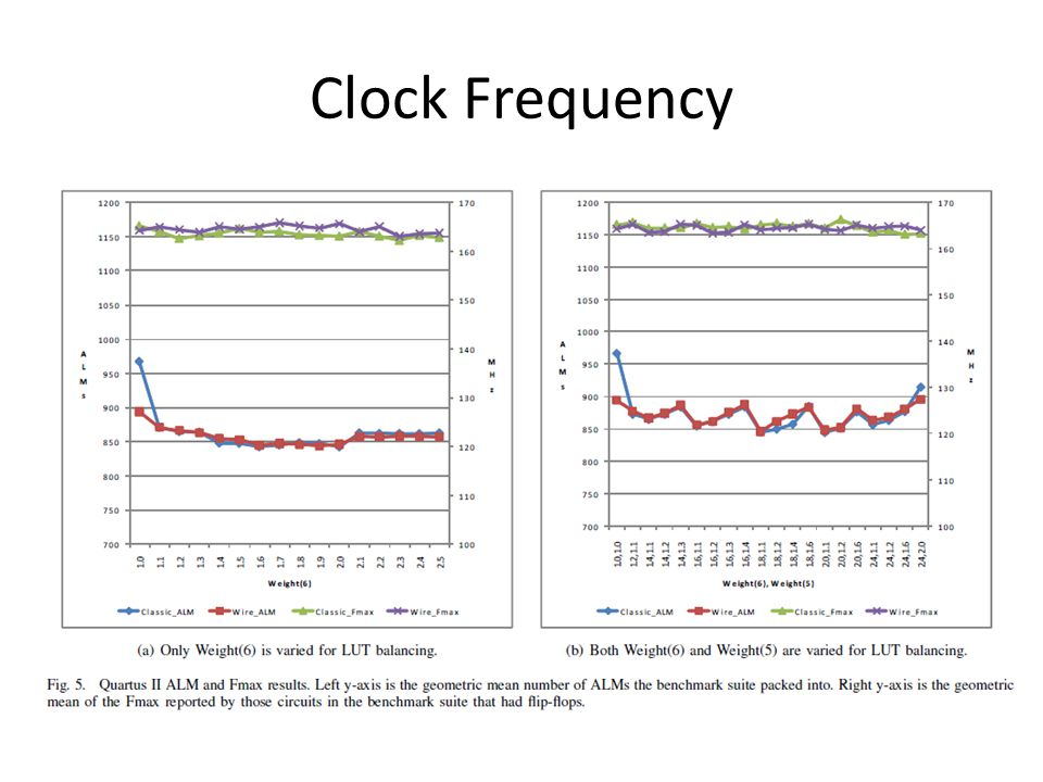 Clock Frequency