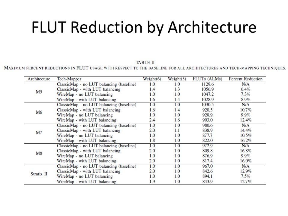 FLUT Reduction by Architecture