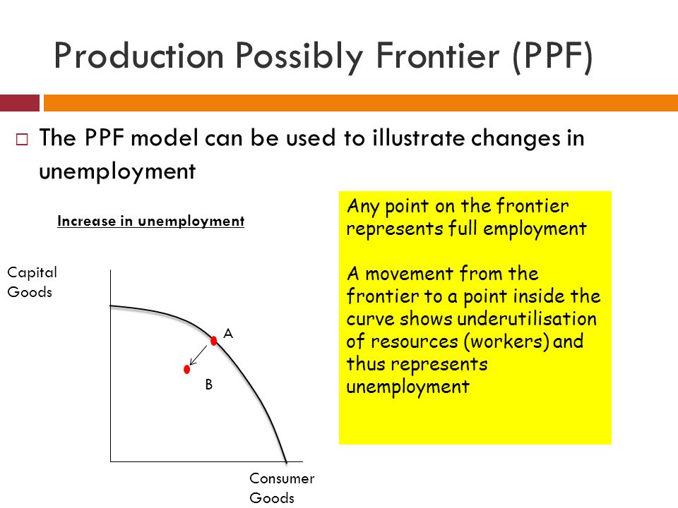 Production Possibly Frontier (PPF)