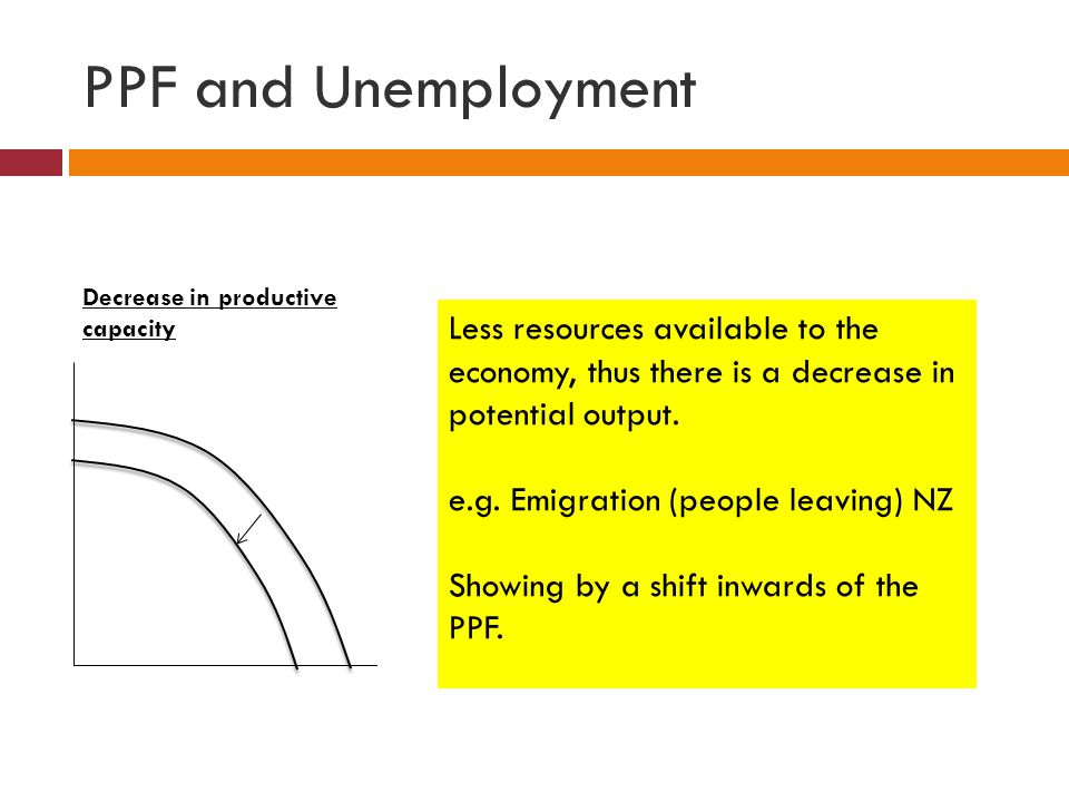PPF and Unemployment Decrease in productive capacity. Less resources available to the economy, thus there is a decrease in potential output.