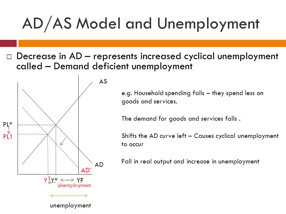 AD/AS Model and Unemployment