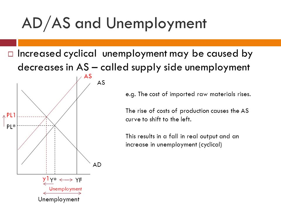 AD/AS and Unemployment
