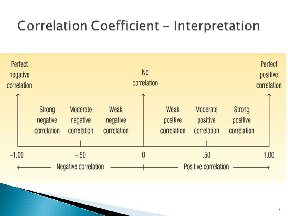 Correlation Coefficient - Interpretation