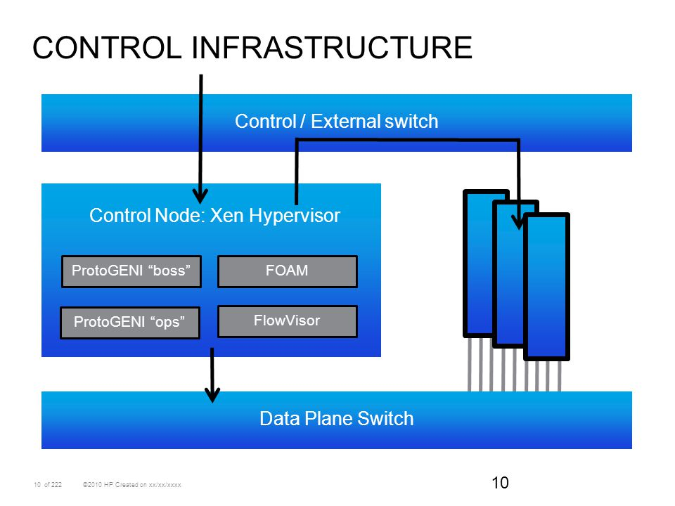 Control Infrastructure