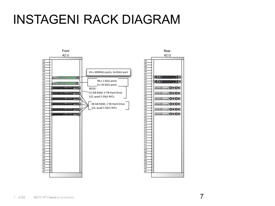 Instageni rack diagram