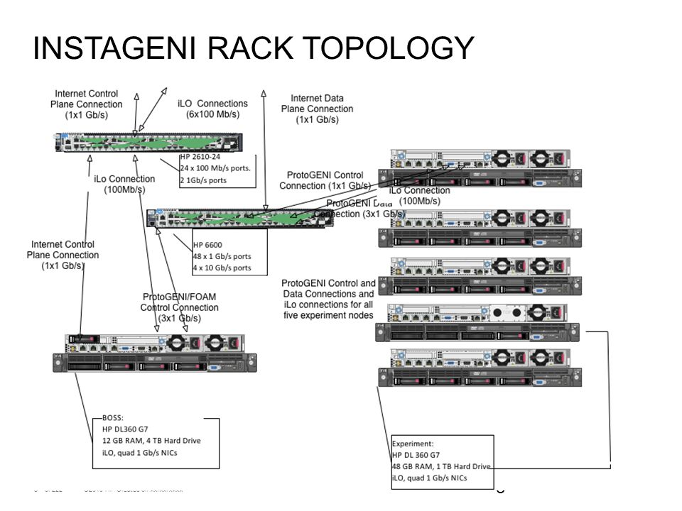 Instageni rack topology