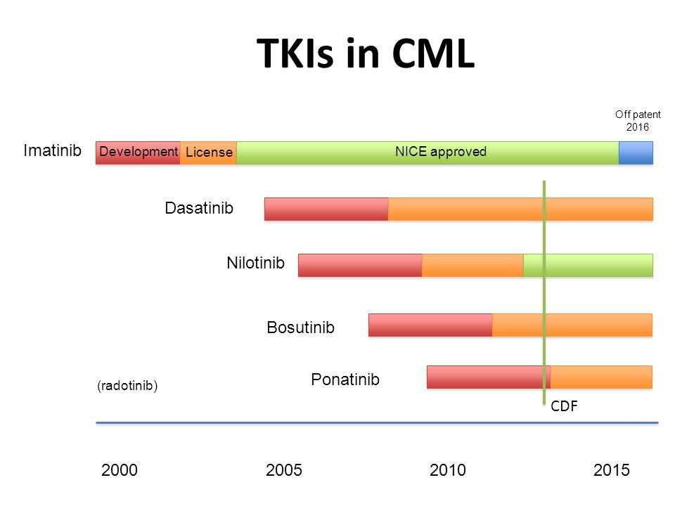 TKIs in CML Imatinib CDF Dasatinib Nilotinib Bosutinib Ponatinib 2000