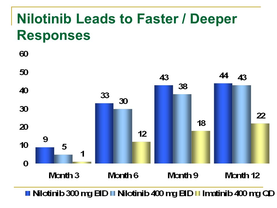 Nilotinib Leads to Faster / Deeper Responses
