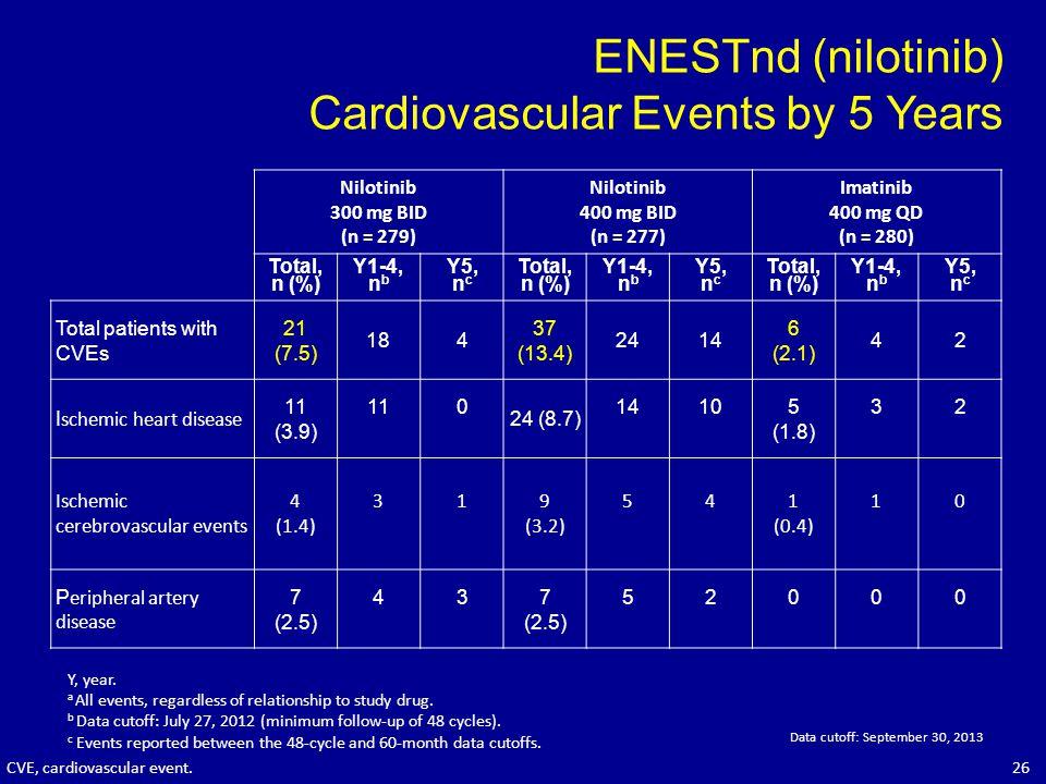 ENESTnd (nilotinib) Cardiovascular Events by 5 Years