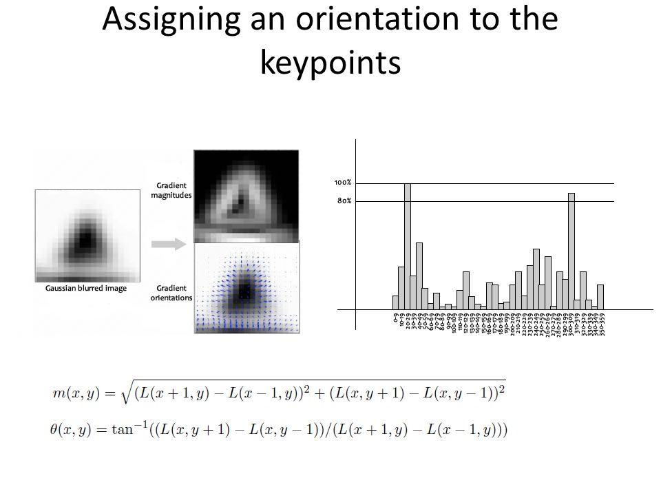 Assigning an orientation to the keypoints