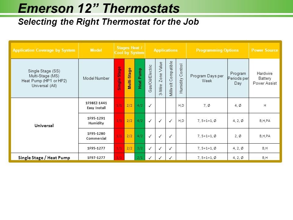 Emerson 12 Thermostats Selecting the Right Thermostat for the Job