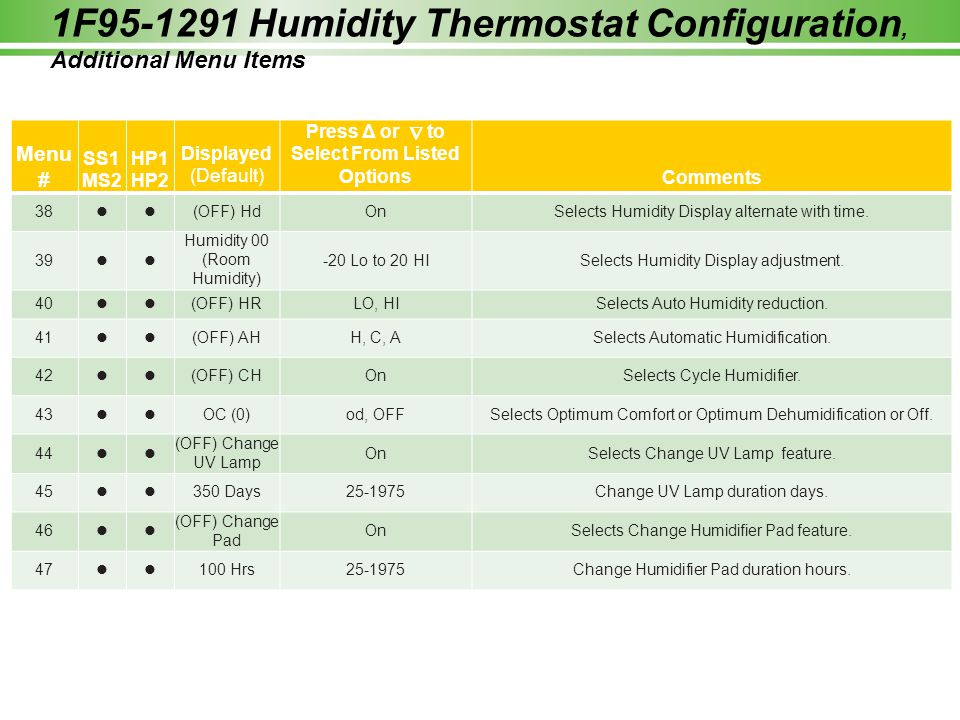 1F95-1291 Humidity Thermostat Configuration, Additional Menu Items