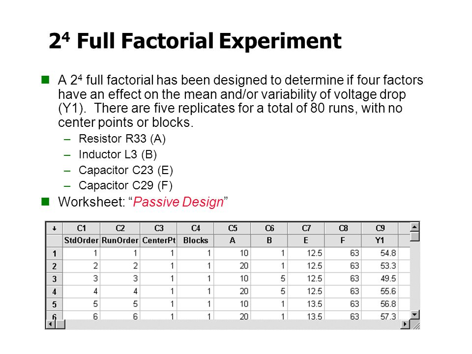 24 Full Factorial Experiment