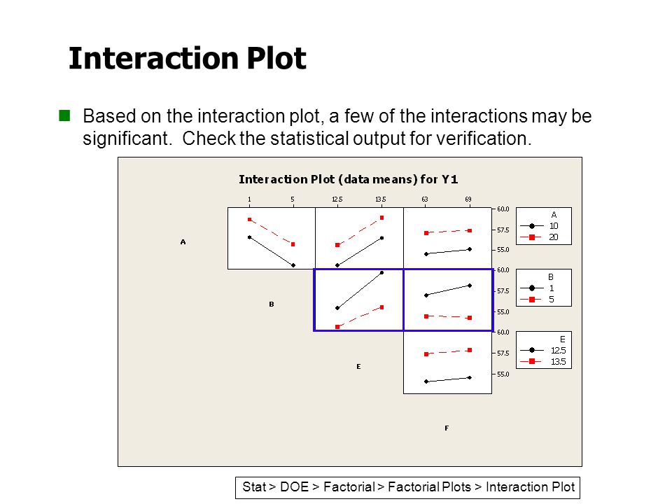 Interaction Plot Based on the interaction plot, a few of the interactions may be significant. Check the statistical output for verification.