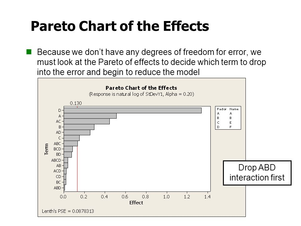 Pareto Chart of the Effects