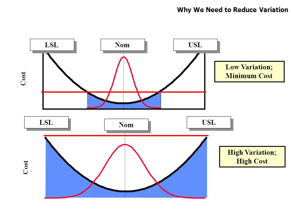 Low Variation; Minimum Cost High Variation; High Cost